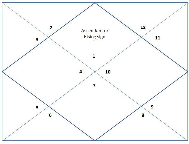first house in vedic astrology
