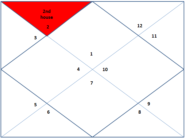 second house in vedic astrology