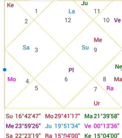 Sonali Bendre horoscope analysis