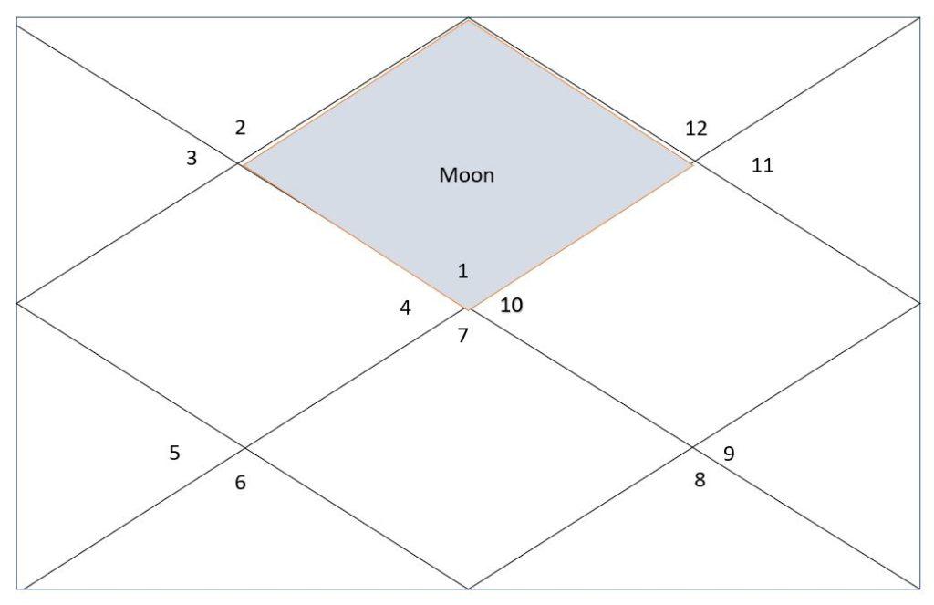 Moon in all houses in vedic astrology