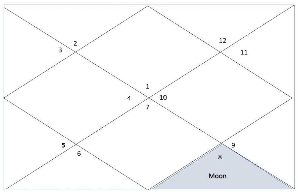 Moon in eighth house