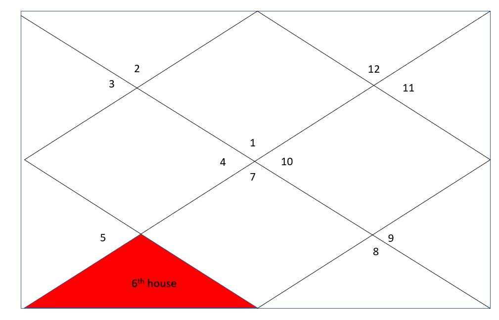 sixth house in vedic astrology