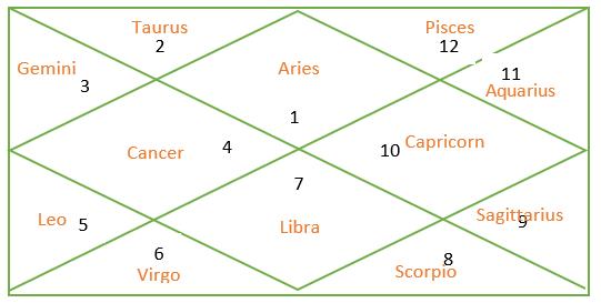 Ascendants in Vedic astrology