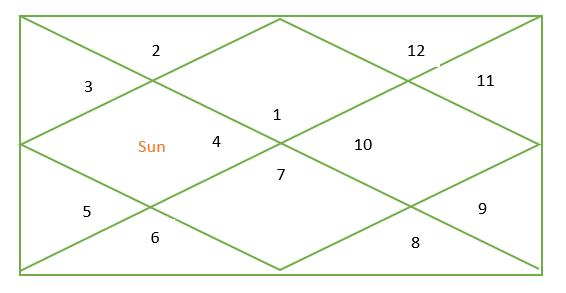 Sun in cancer in vedic astrology