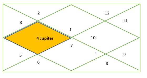 Jupiter in Cancer in all houses