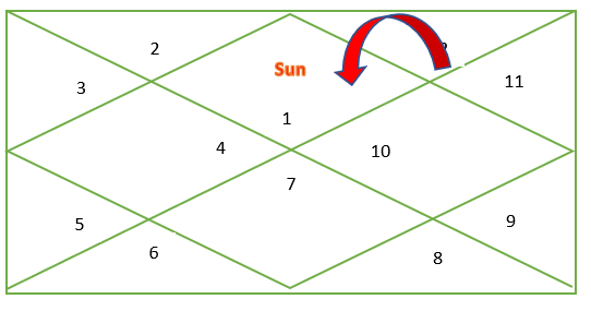 Transit of sun in vedic astrology- meaning and impact