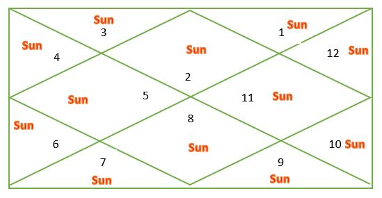 Sun through houses for Taurus ascendant