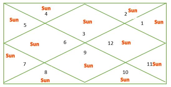 Sun through houses for Gemini Ascendant