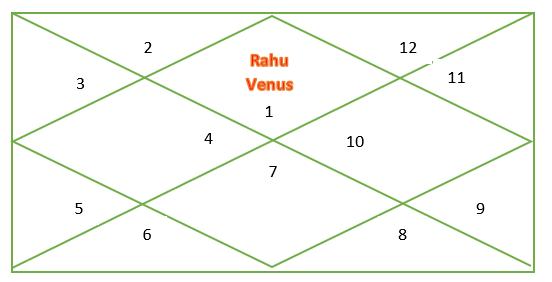 Rahu Venus conjunction in astrology
