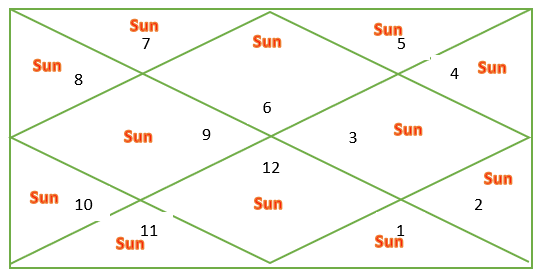 Sun through houses for Virgo ascendant