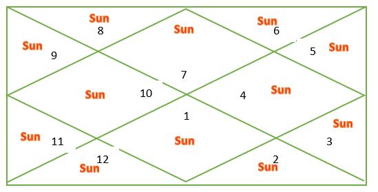 Sun through houses for Libra Ascendant