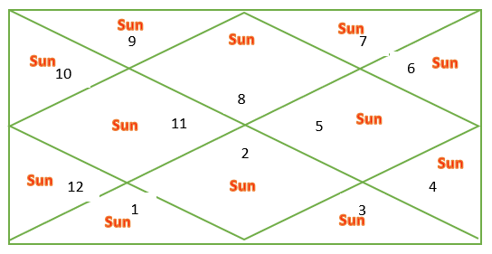 Sun through houses for Scorpio ascendant