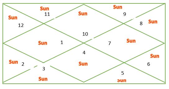 Sun through houses for Capricorn ascendant
