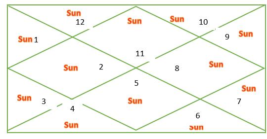 Sun through houses for Aquarius ascendant