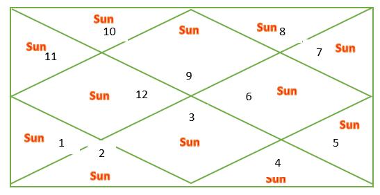 Sun through houses for Sagittarius ascendant
